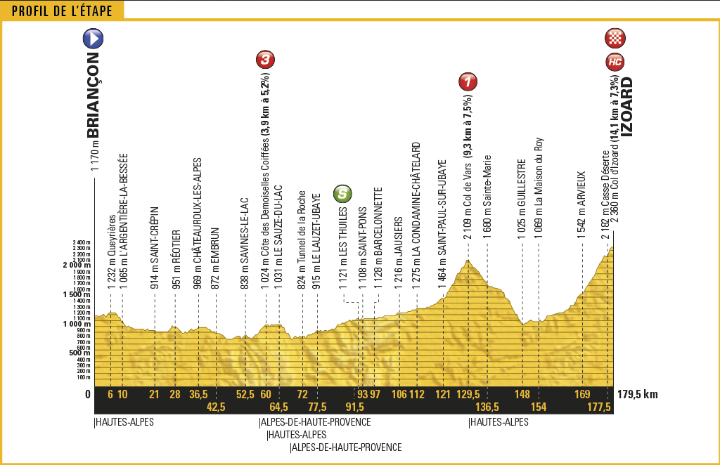 Key stages in this year's Tour de France